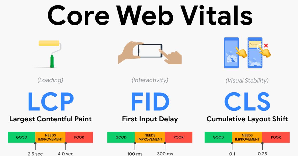 core web vitals 0