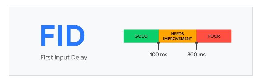 core web vitals fid first input delay