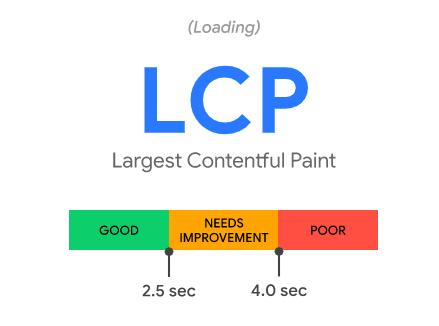 lcp google